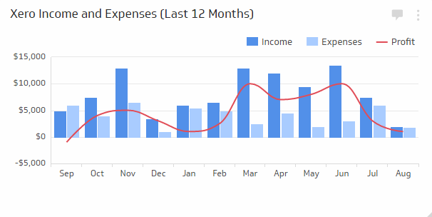 Financial KPI Examples | Income and Expenses