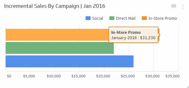 Retail KPI Examples | Incremental Sales