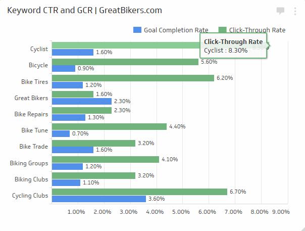 SEO KPI Examples | Keyword Click-Through Rate