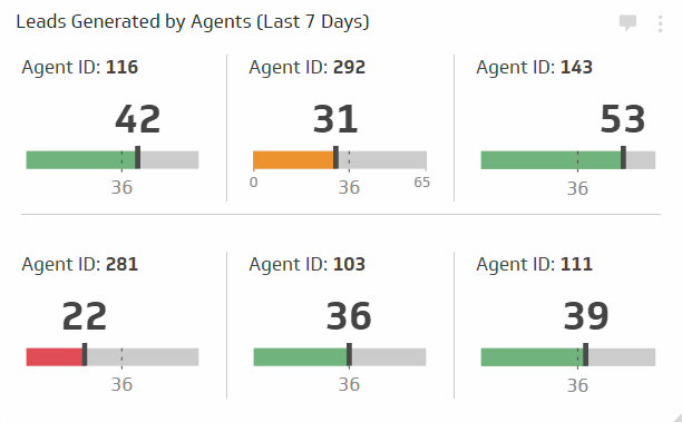 Sales KPIs & Sales Metrics | Leads Generated by Agents