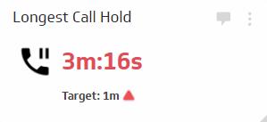 Longest Call Hold