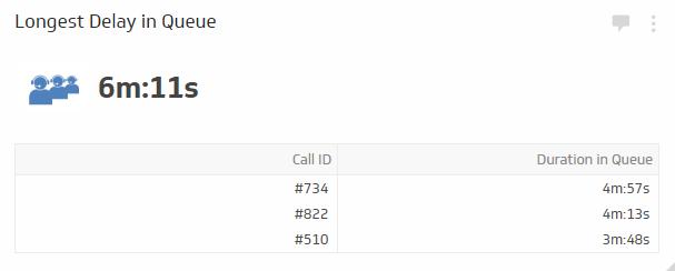 Call Center KPI Examples | Longest Delay in Queue