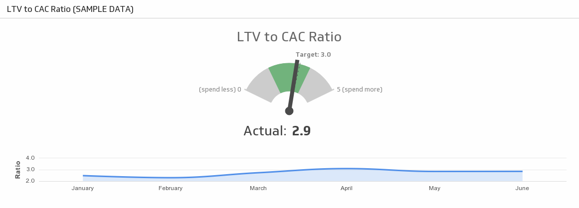 customer lifetime value saas