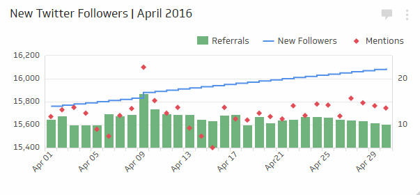 Social Media KPI | New Followers