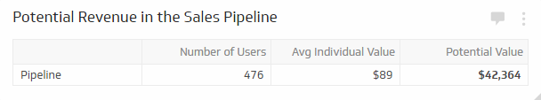 Sales KPIs & Sales Metrics | Potential Revenue in the Sales Pipeline