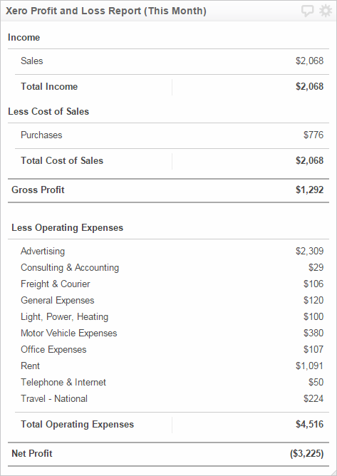 profit and loss report financial kpi examples klipfolio