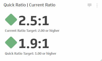 current ratio financial kpi examples klipfolio