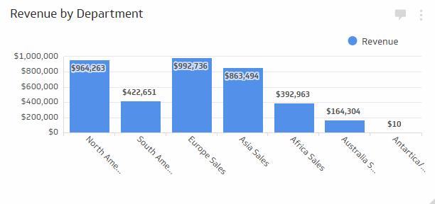 Sales KPIs & Sales Metrics | Sales by Department