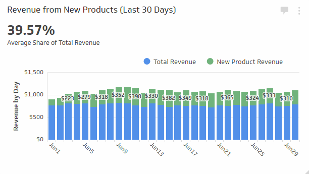 Sales KPI Examples | Percent of Revenue from New Products