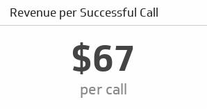 Revenue per Successful Call