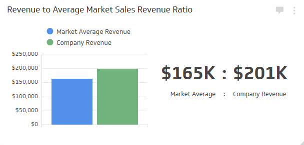 Sales KPIs & Sales Metrics | Revenue to Average Market Sales Revenue Ratio