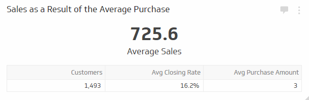Sales KPI Examples |  Sales as a Result of the Average Purchase