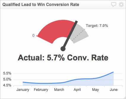 Sales Analytics Metrics | Lead Conversion Rate