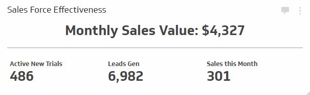 Sales KPI Examples | Sales Force Effectiveness