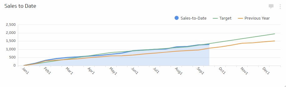 Sales Analytics Metrics | Sales to Date