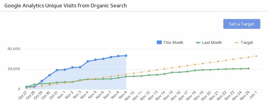 SEO KPI Examples | SEO Organic Search Traffic