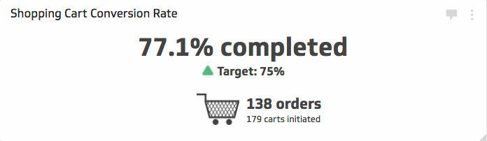 Cart Conversion Rate Ecommerce Kpi Examples Klipfolio