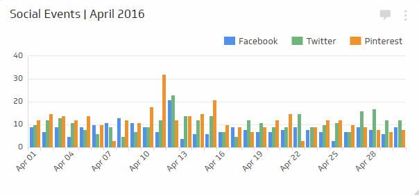 Digital Dashboard Metrics | Social Events Metric