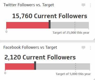 Social Media KPI | Social Followers vs Target