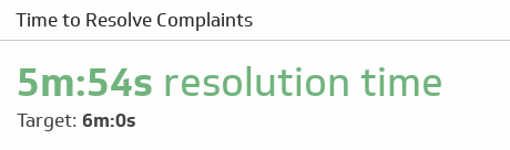 Support KPI Examples | Time to Resolve Complaints