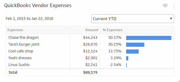 Vendor expenses financial kpi examples klipfolio for Supplier kpi template