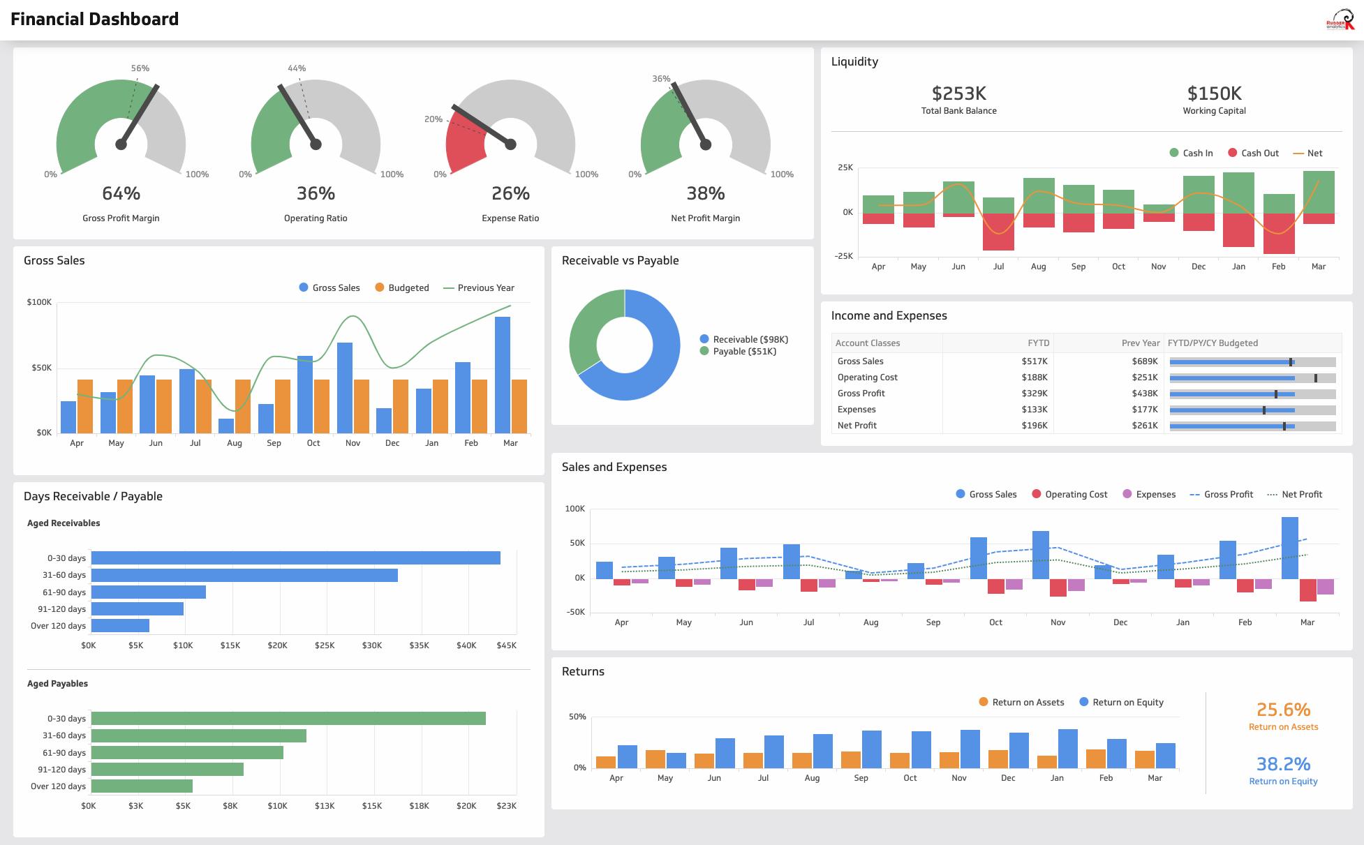 finance-dashboard-rudder-ytics Sample Application Response Performance Dashboard on
