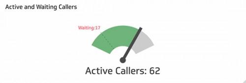 Call Center Metrics and KPIs