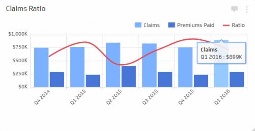 Insurance KPI Examples | Claims Ratio