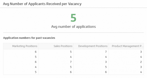 HR KPI Examples | Applications Received per Vacancy