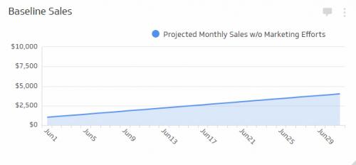 Sales KPI Examples | Baseline Sales