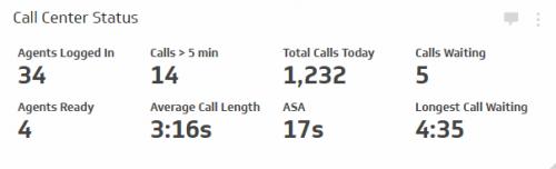 Call Center KPI Examples | Call Center Status Metrics
