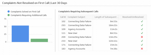 Support KPI Examples | Complaints Not Resolved on First Call