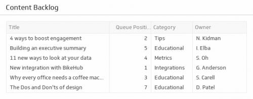 SEO KPI Examples | Content Backlog