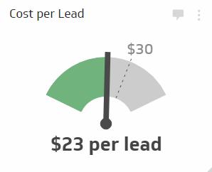 Sales KPI Examples | Cost per Lead