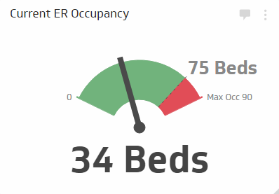 Healthcare KPI Examples | Current ER Occupancy