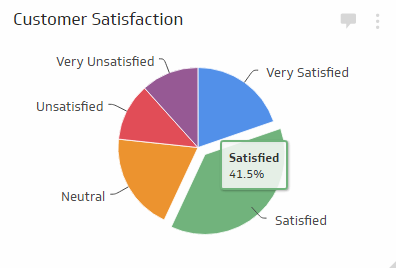 Retail KPI Examples | Customer Satisfaction