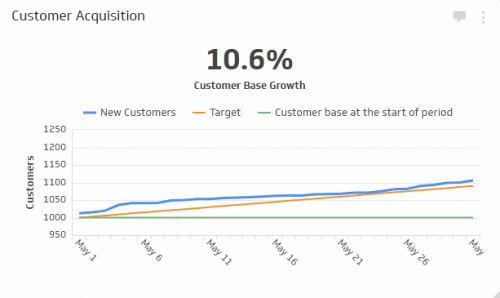 Sales KPI Examples | Customer Acquisition