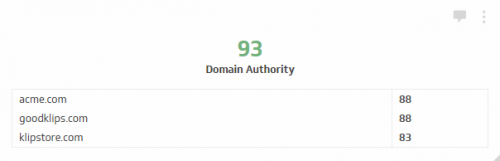 SEO KPI Examples | Domain Authority