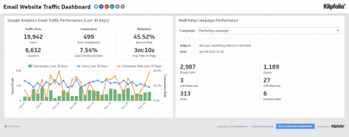 Email Website Traffic Dashboard