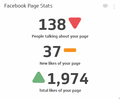 Social Media Metric | Facebook People Talking About This Metric