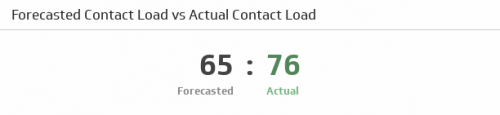 Call Center KPI Examples | Forecasted to Actual Contact Load