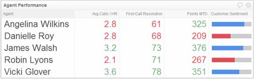 Help Desk KPI  | Agent Performance