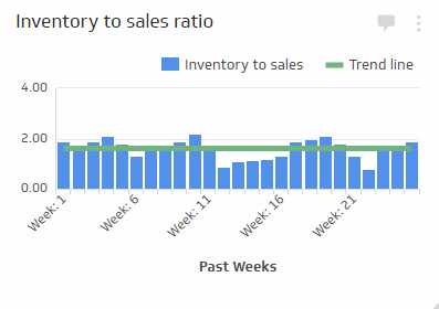 Supply Chain KPI Examples | Inventory to Sales Ratio