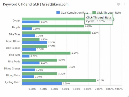 SEO KPI Examples | Keyword Click-Through Rate