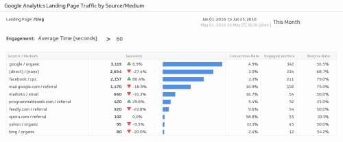70+ Metrics Every Marketer Needs to Know