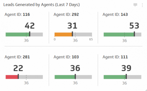 Sales KPI Examples | Leads Generated by Agents
