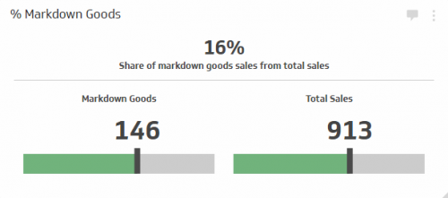 Sales KPI Examples |  % Markdown Goods