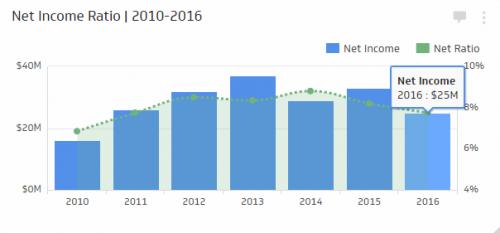Insurance KPI Examples | Net Income Ratio