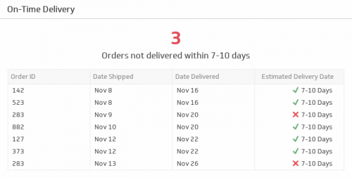 eCommerce KPI Examples | On-Time Delivery