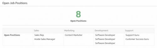 HR KPI Examples | Open Job Requisitions